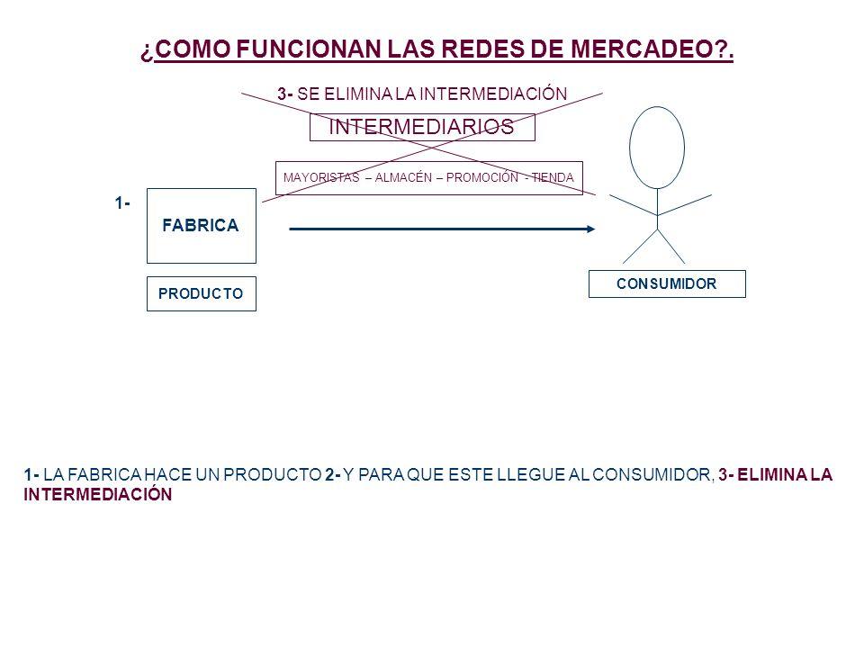 ¿COMO FUNCIONAN LAS REDES DE MERCADEO?. FABRICA PRODUCTO 1- CONSUMIDOR INTERMEDIARIOS MAYORISTAS – ALMACÉN – PROMOCIÓN - TIENDA 1- LA FABRICA HACE UN