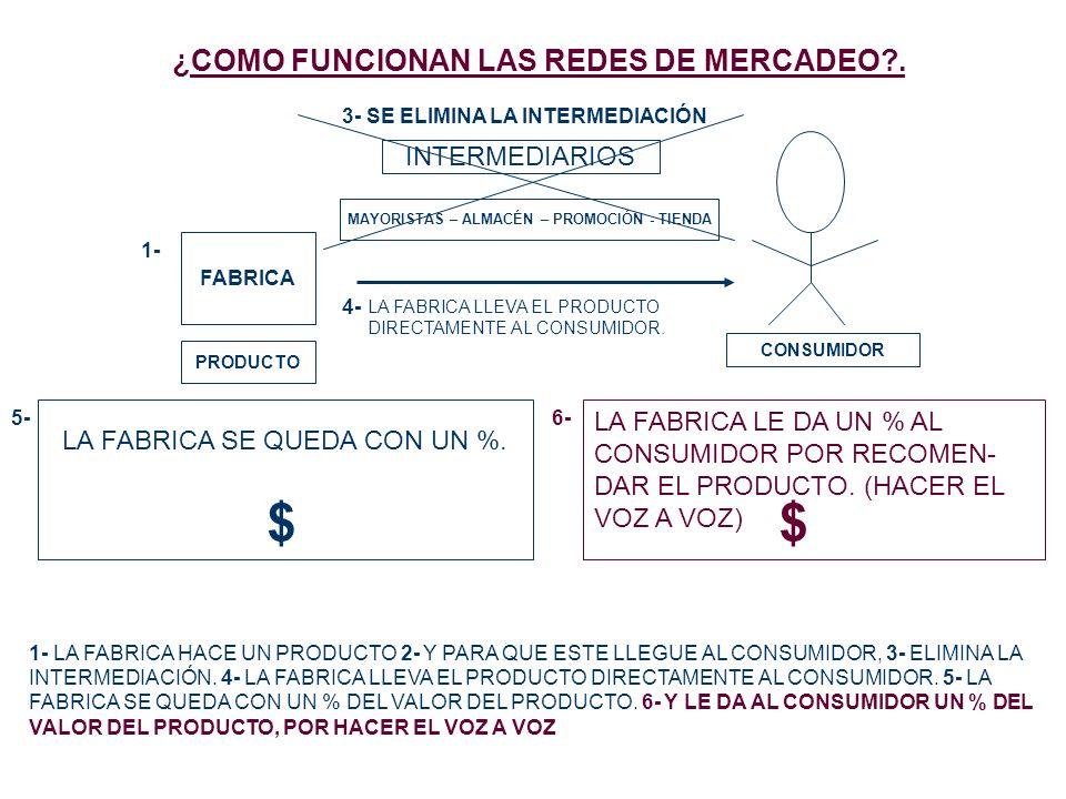 ¿COMO FUNCIONAN LAS REDES DE MERCADEO?. FABRICA PRODUCTO 1- CONSUMIDOR INTERMEDIARIOS MAYORISTAS – ALMACÉN – PROMOCIÓN - TIENDA LA FABRICA LLEVA EL PR