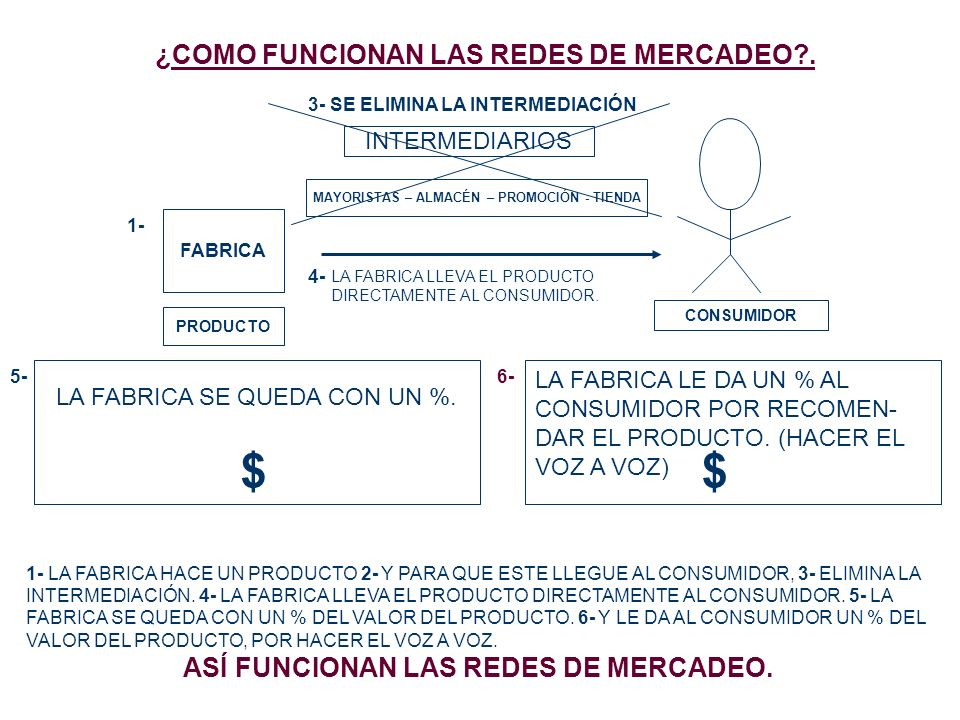 ¿COMO FUNCIONAN LAS REDES DE MERCADEO?. FABRICA PRODUCTO 1- CONSUMIDOR INTERMEDIARIOS MAYORISTAS – ALMACÉN – PROMOCIÓN - TIENDA 3- SE ELIMINA LA INTER