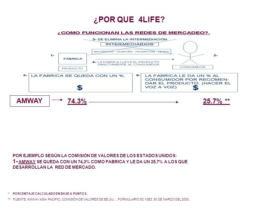 AMWAY 74.3%25.7% ** * PORCENTAJE CALCULADO EN BASE A PUNTOS. ** FUENTE: AMWAY ASIA PACIFIC, COMISIÓN DE VALORES DE EE.UU..., FORMULARIO SC 13E3, 30 DE