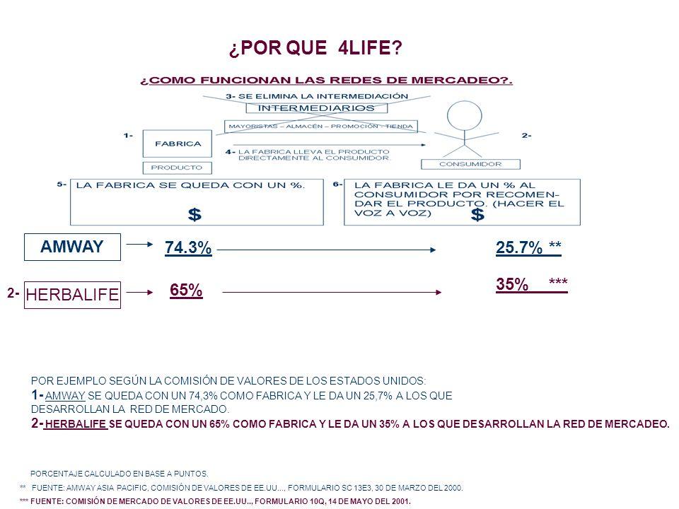 ¿POR QUE 4LIFE? AMWAY 74.3%25.7% ** HERBALIFE 65% 35% *** PORCENTAJE CALCULADO EN BASE A PUNTOS. ** FUENTE: AMWAY ASIA PACIFIC, COMISIÓN DE VALORES DE