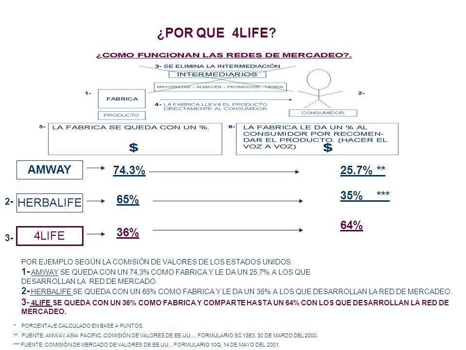 ¿POR QUE 4LIFE? AMWAY 74.3%25.7% ** HERBALIFE 65% 35% *** 2- 4LIFE 36% 64% * PORCENTAJE CALCULADO EN BASE A PUNTOS. ** FUENTE: AMWAY ASIA PACIFIC, COM