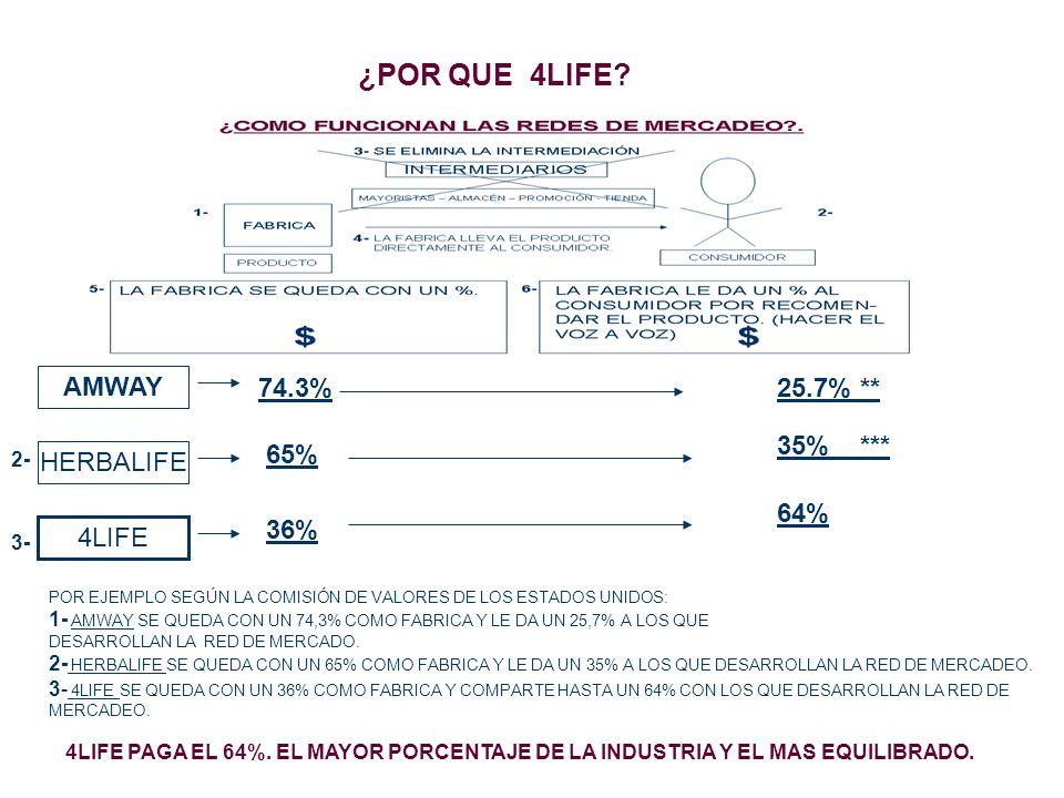 ¿POR QUE 4LIFE? AMWAY 74.3%25.7% ** HERBALIFE 65% 35% *** 2- 4LIFE 36% 64% 3- POR EJEMPLO SEGÚN LA COMISIÓN DE VALORES DE LOS ESTADOS UNIDOS: 1- AMWAY