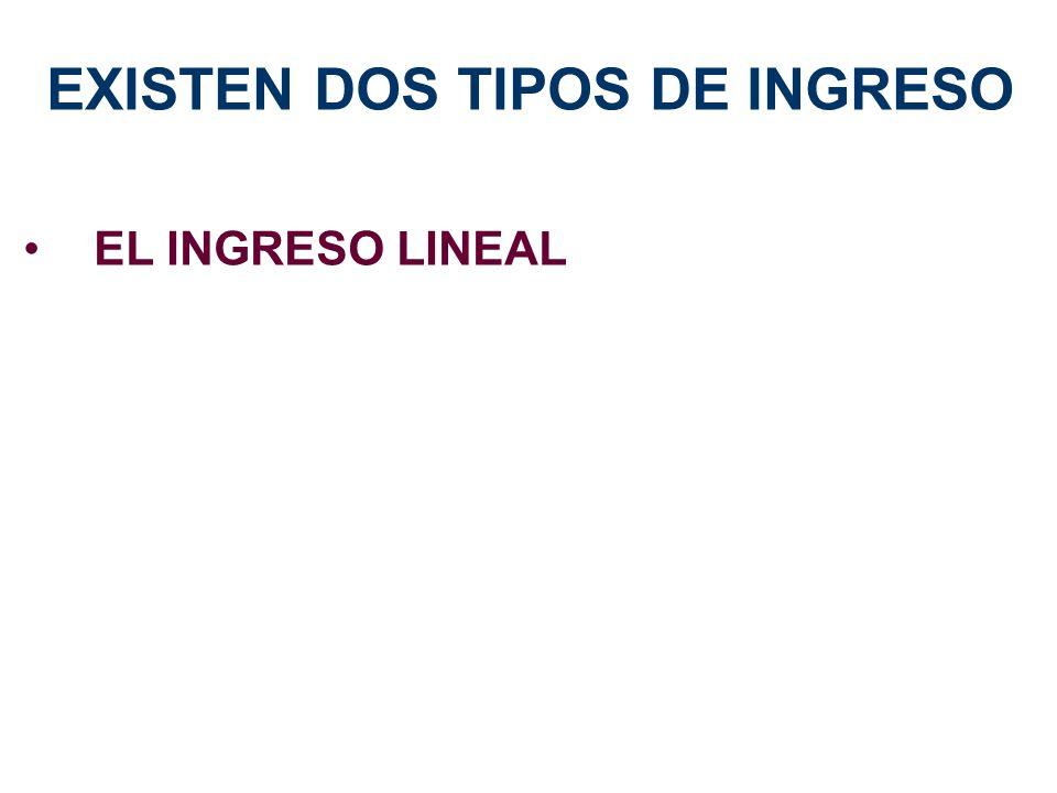 EL INGRESO LINEAL