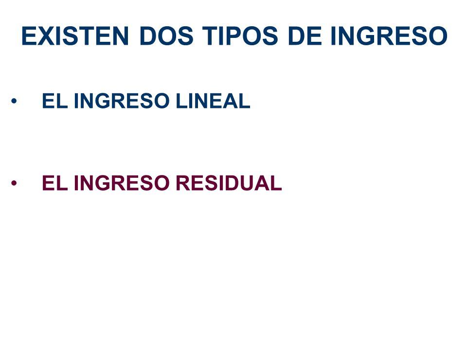EXISTEN DOS TIPOS DE INGRESO EL INGRESO LINEAL EL INGRESO RESIDUAL