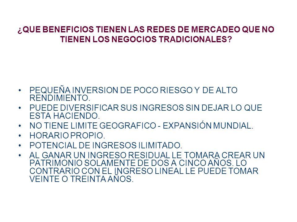 ¿QUE BENEFICIOS TIENEN LAS REDES DE MERCADEO QUE NO TIENEN LOS NEGOCIOS TRADICIONALES? PEQUEÑA INVERSION DE POCO RIESGO Y DE ALTO RENDIMIENTO. PUEDE D