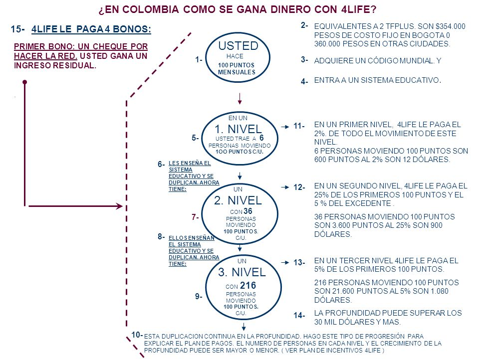 ¿EN COLOMBIA COMO SE GANA DINERO CON 4LIFE? USTED HACE 100 PUNTOS MENSUALES 1- USTED TRAE A 6 PERSONAS MOVIENDO 1OO PUNTOS C/U. 5- EN UN 1. NIVEL LES