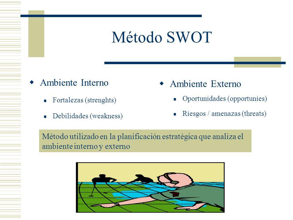 Método SWOT Ambiente Interno Fortalezas (strenghts) Debilidades (weakness) Ambiente Externo Oportunidades (opportunies) Riesgos / amenazas (threats) M