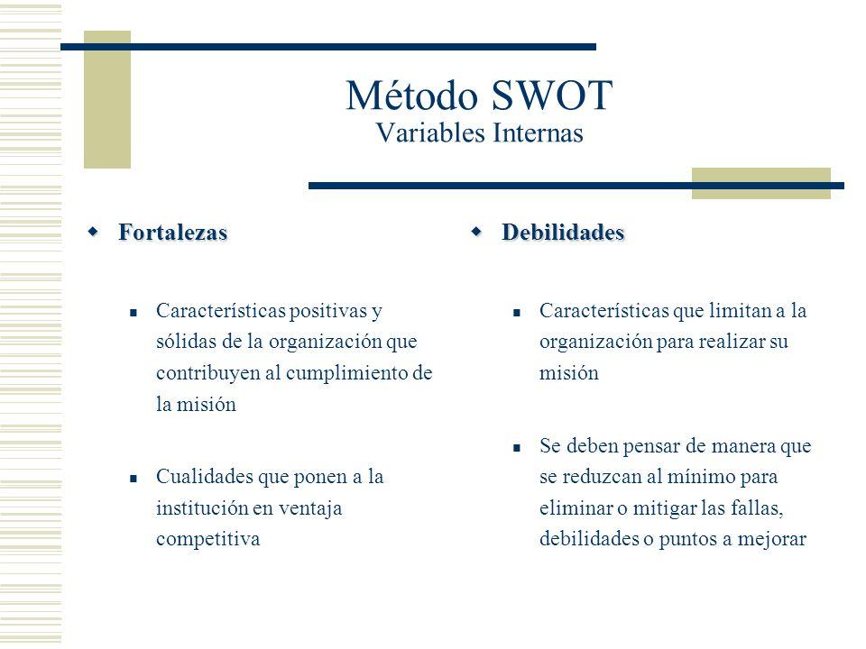 Método SWOT Variables Internas Fortalezas Fortalezas Características positivas y sólidas de la organización que contribuyen al cumplimiento de la misi