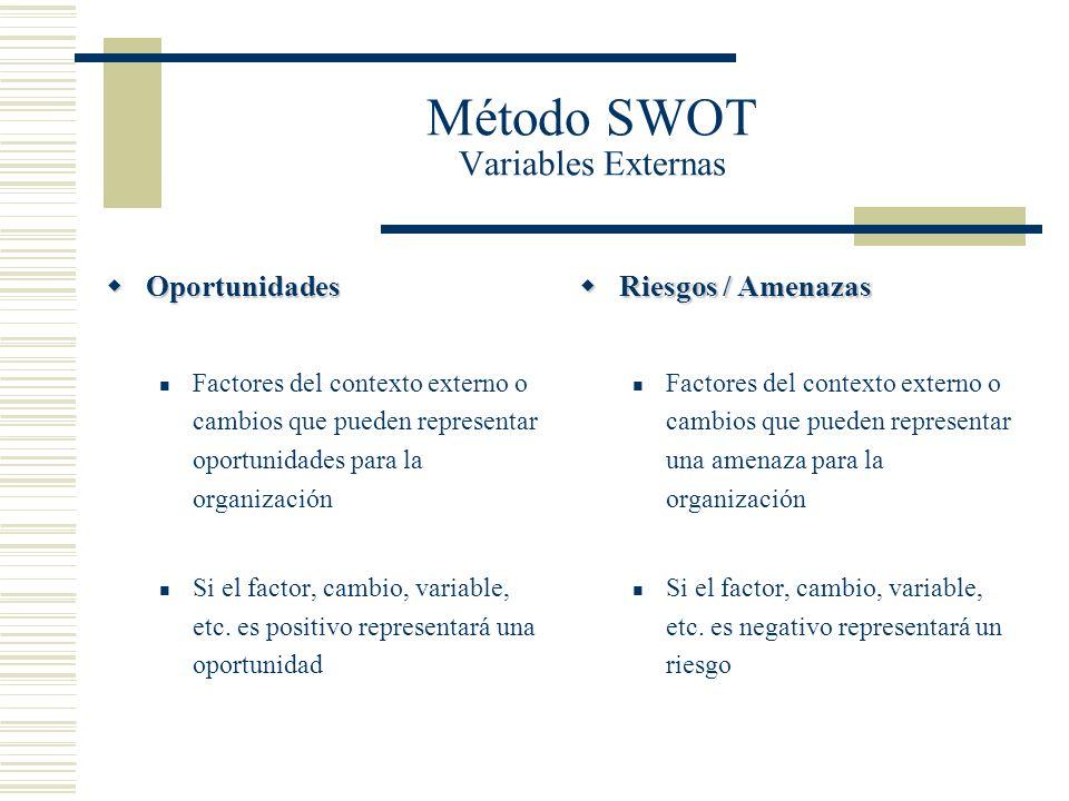 Método SWOT Variables Externas Oportunidades Oportunidades Factores del contexto externo o cambios que pueden representar oportunidades para la organi