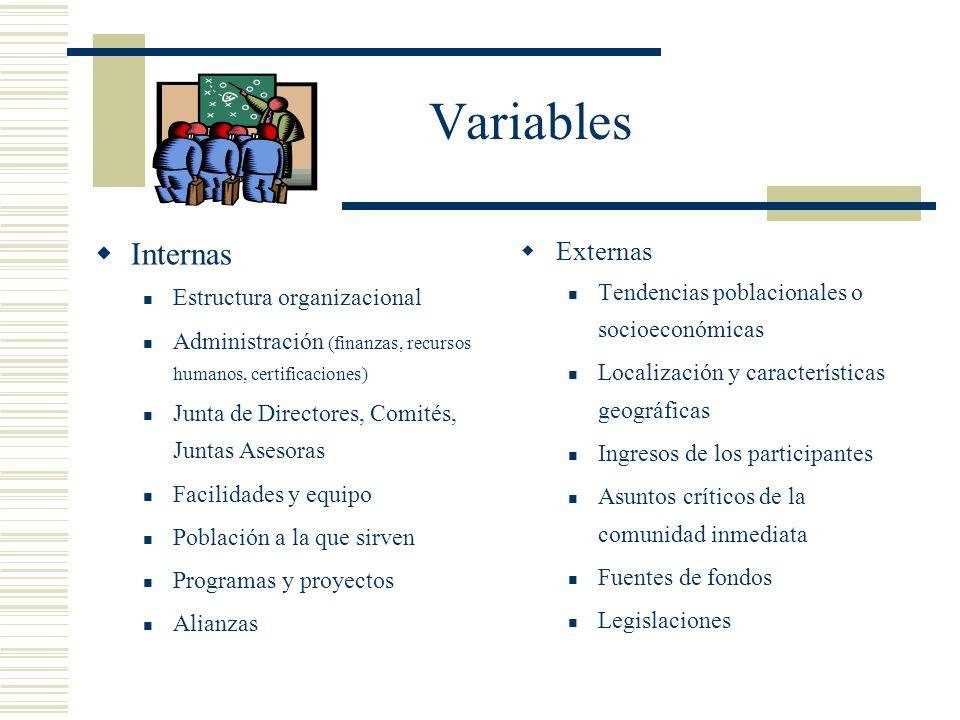 Variables Internas Estructura organizacional Administración (finanzas, recursos humanos, certificaciones) Junta de Directores, Comités, Juntas Asesora