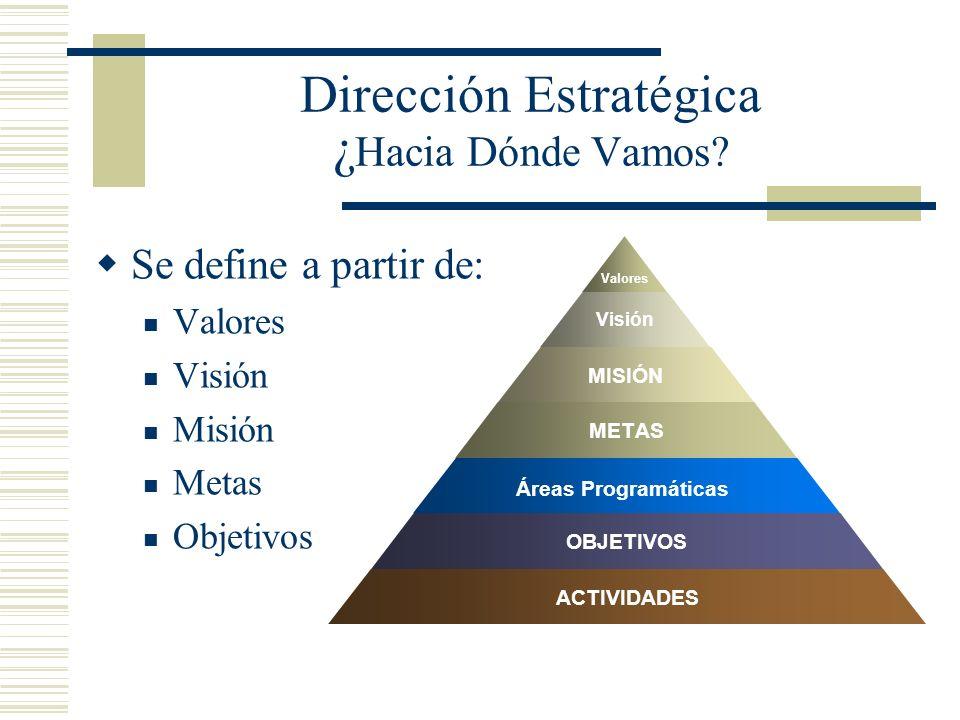 Dirección Estratégica ¿ Hacia Dónde Vamos? Se define a partir de: Valores Visión Misión Metas Objetivos Valores Visión MISIÓN METAS Áreas Programática
