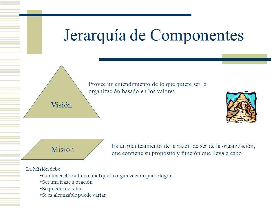 Jerarquía de Componentes Visión Misión Provee un entendimiento de lo que quiere ser la organización basado en los valores Es un planteamiento de la ra