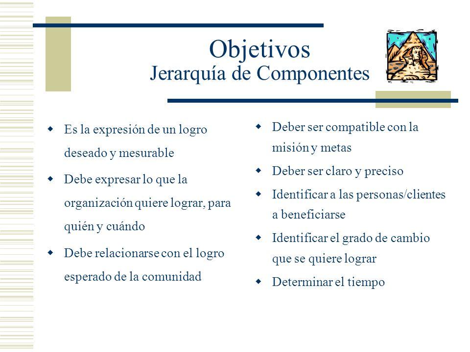 Objetivos Jerarquía de Componentes Es la expresión de un logro deseado y mesurable Debe expresar lo que la organización quiere lograr, para quién y cu
