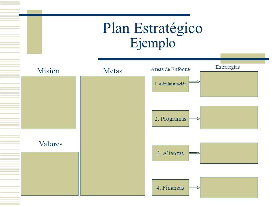 Plan Estratégico Ejemplo 1. Administración 2. Programas 3. Alianzas 4. Finanzas Misión Valores Metas Areas de Enfoque Estrategias
