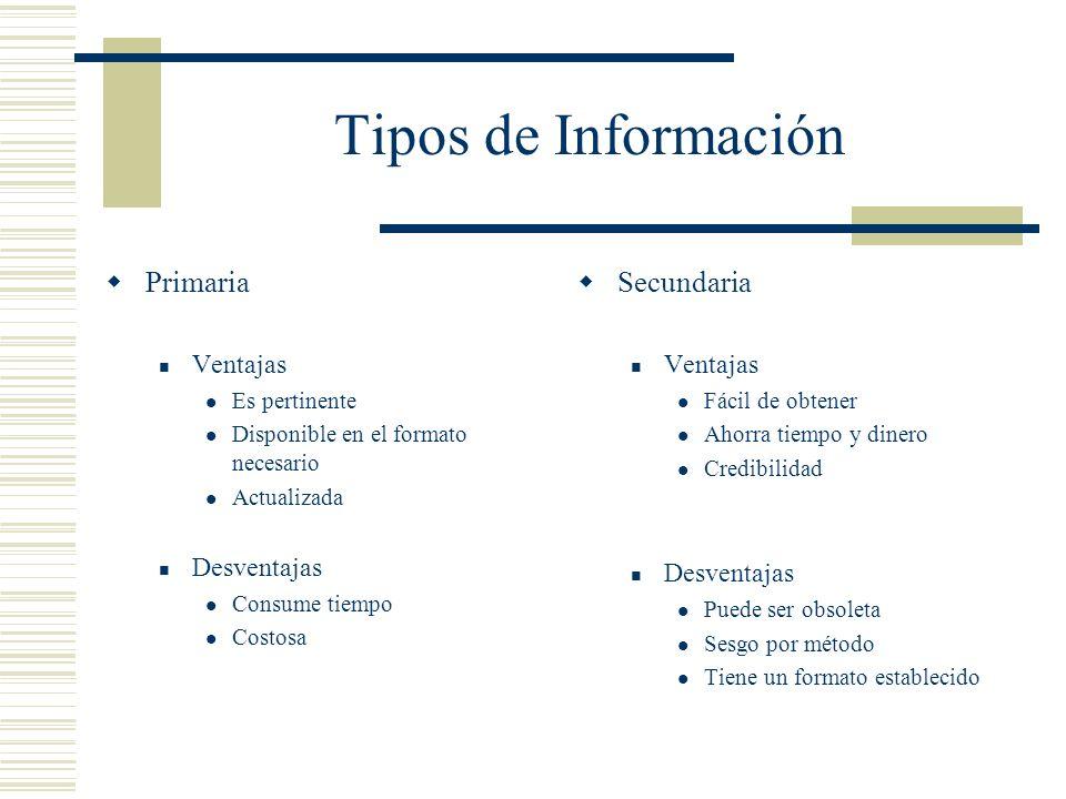 Tipos de Información Primaria Ventajas Es pertinente Disponible en el formato necesario Actualizada Desventajas Consume tiempo Costosa Secundaria Vent