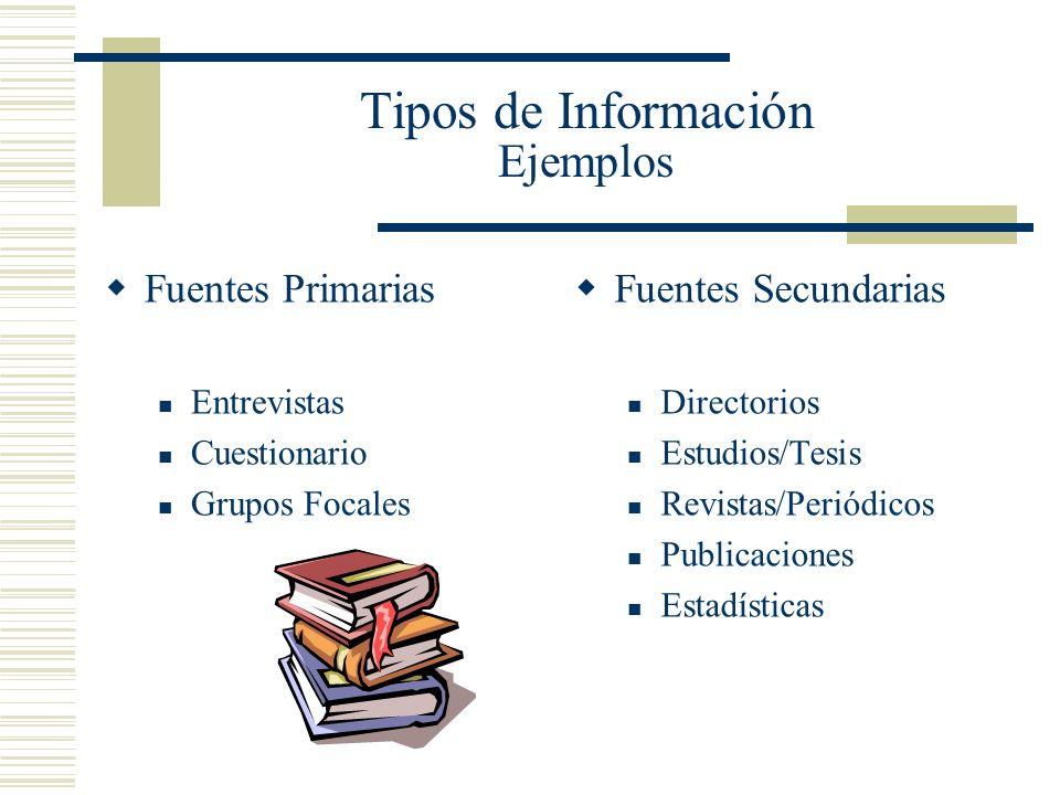 Tipos de Información Ejemplos Fuentes Primarias Entrevistas Cuestionario Grupos Focales Fuentes Secundarias Directorios Estudios/Tesis Revistas/Periód