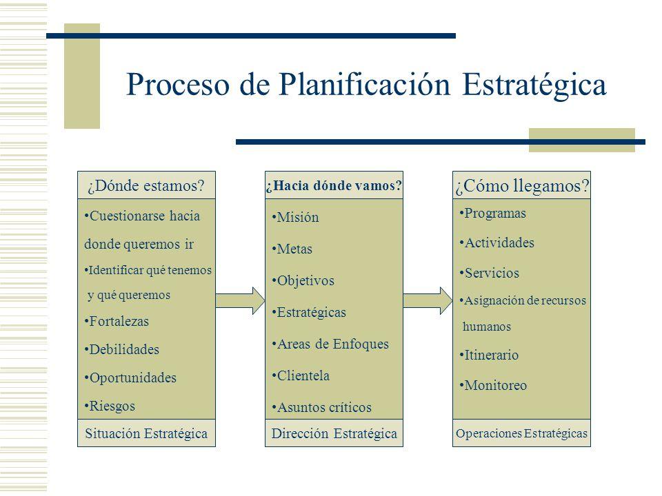 Proceso de Planificación Estratégica ¿Dónde estamos? Cuestionarse hacia donde queremos ir Identificar qué tenemos y qué queremos Fortalezas Debilidade