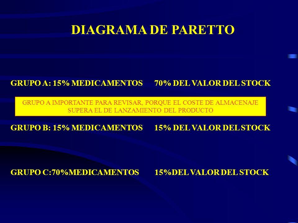 DIAGRAMA DE PARETTO GRUPO A: 15% MEDICAMENTOS 70% DEL VALOR DEL STOCK GRUPO B: 15% MEDICAMENTOS 15% DEL VALOR DEL STOCK GRUPO C:70%MEDICAMENTOS 15%DEL