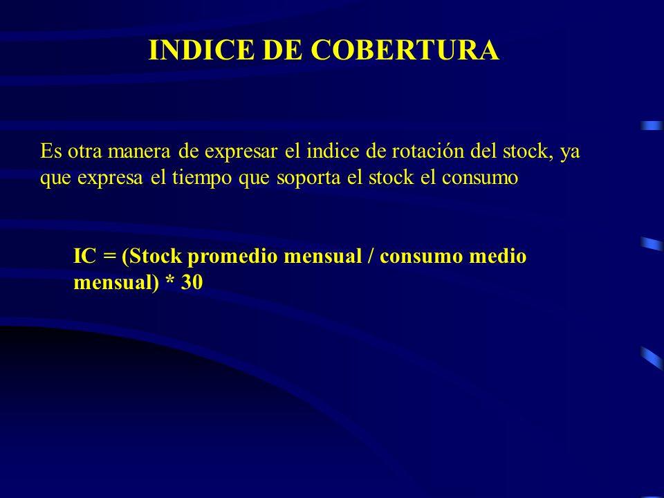INDICE DE COBERTURA Es otra manera de expresar el indice de rotación del stock, ya que expresa el tiempo que soporta el stock el consumo IC = (Stock p
