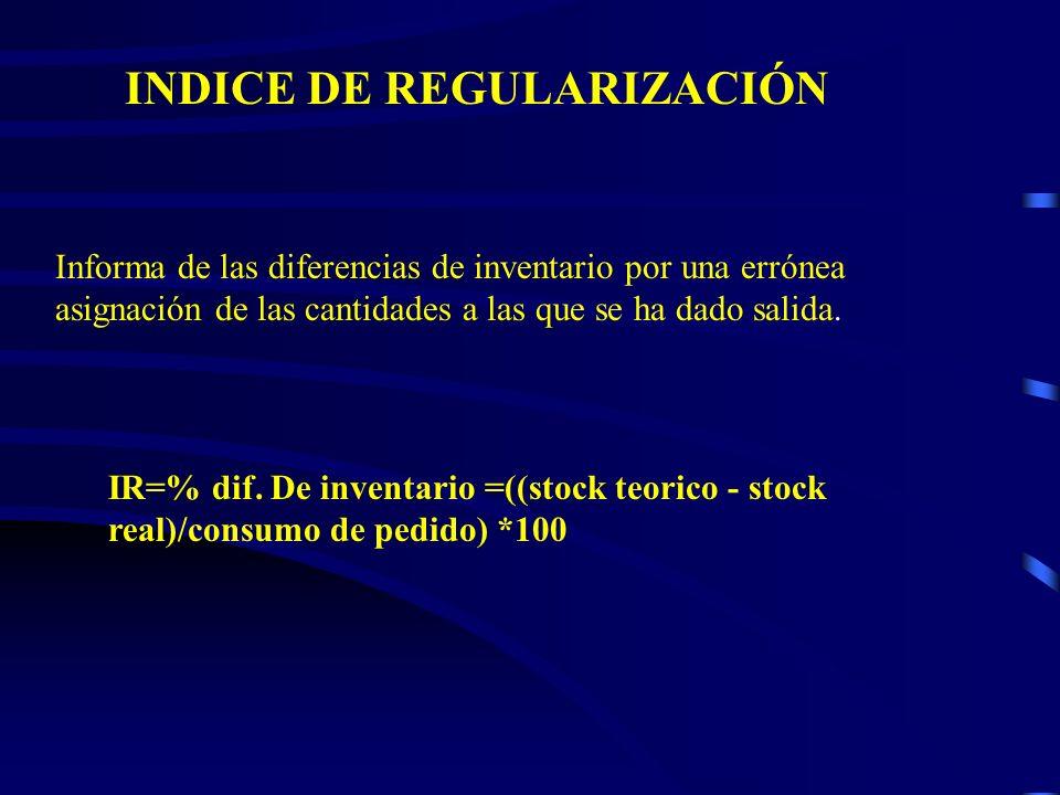 INDICE DE REGULARIZACIÓN Informa de las diferencias de inventario por una errónea asignación de las cantidades a las que se ha dado salida. IR=% dif.