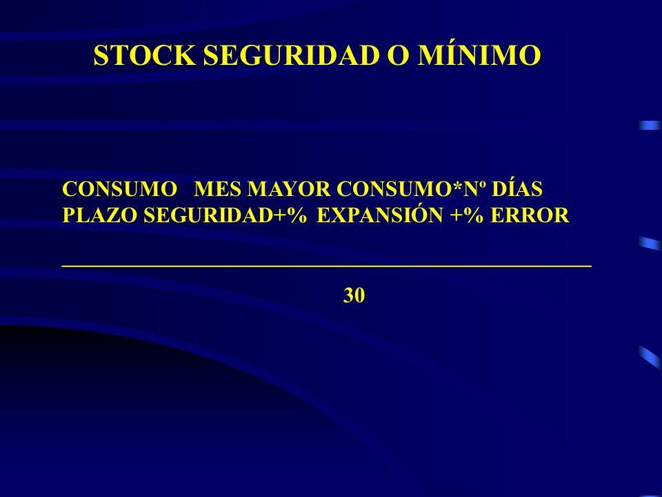 STOCK SEGURIDAD O MÍNIMO CONSUMO MES MAYOR CONSUMO*Nº DÍAS PLAZO SEGURIDAD+% EXPANSIÓN +% ERROR ________________________________________________ 30