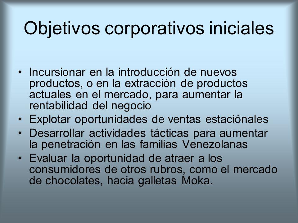 Objetivos corporativos iniciales Incursionar en la introducción de nuevos productos, o en la extracción de productos actuales en el mercado, para aume