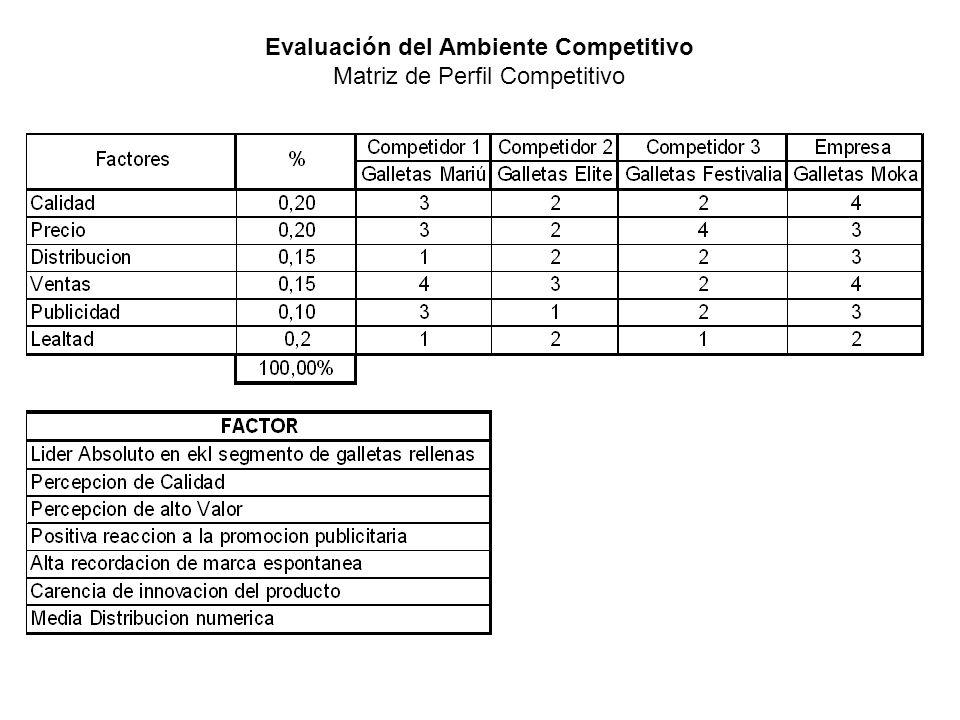 Evaluación del Ambiente Competitivo Matriz de Perfil Competitivo