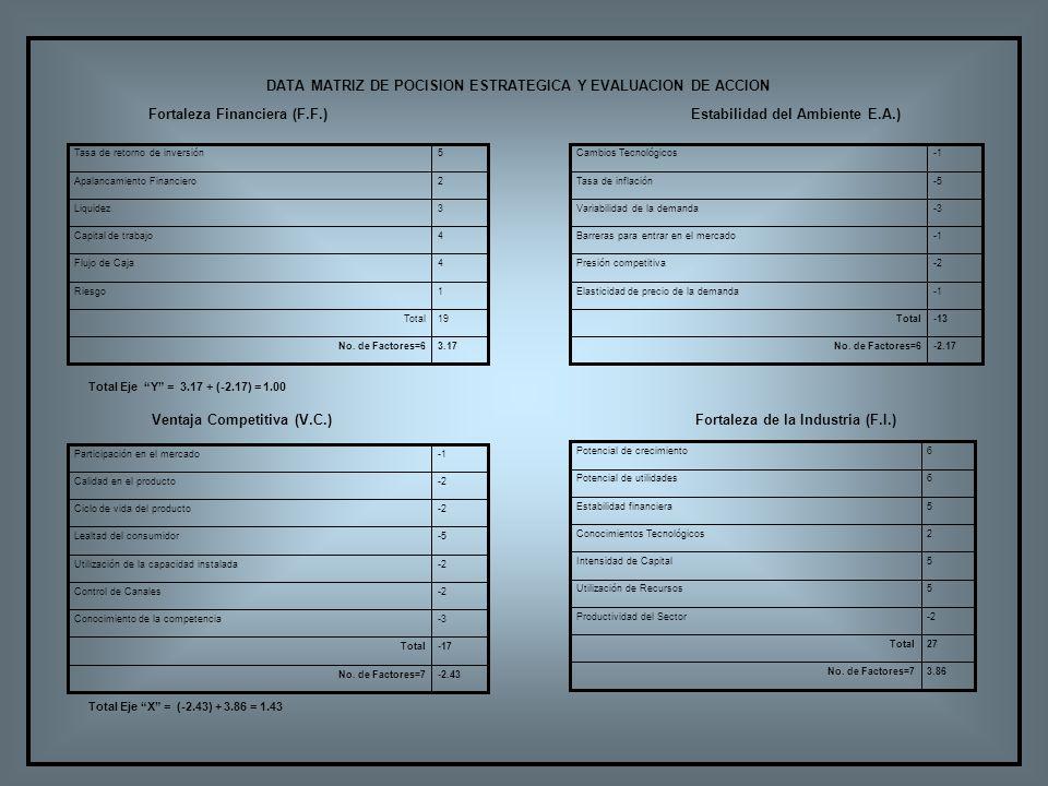 Fortaleza Financiera (F.F.) Fortaleza de la Industria (F.I.) Ventaja Competitiva (V.C.) Estabilidad del Ambiente E.A.) 3.17No. de Factores=6 19Total 1