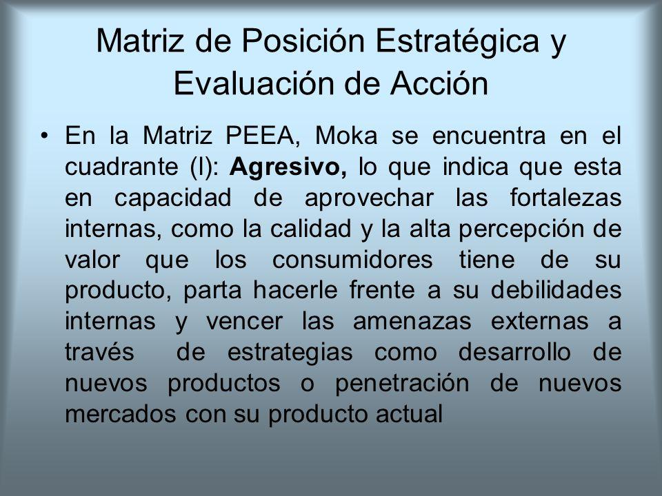 Matriz de Posición Estratégica y Evaluación de Acción En la Matriz PEEA, Moka se encuentra en el cuadrante (l): Agresivo, lo que indica que esta en ca