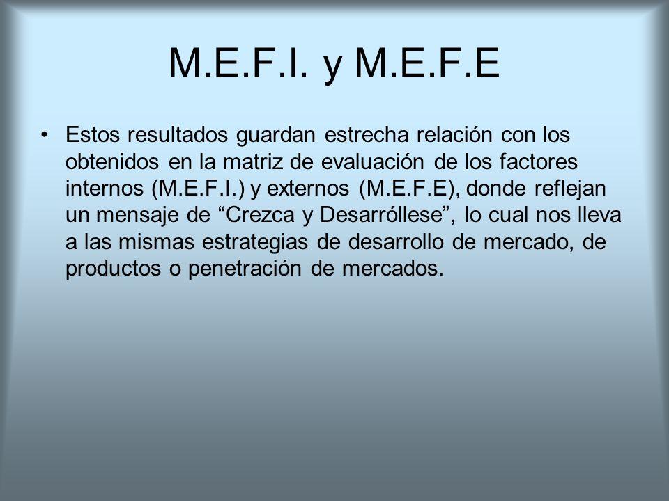 M.E.F.I. y M.E.F.E Estos resultados guardan estrecha relación con los obtenidos en la matriz de evaluación de los factores internos (M.E.F.I.) y exter