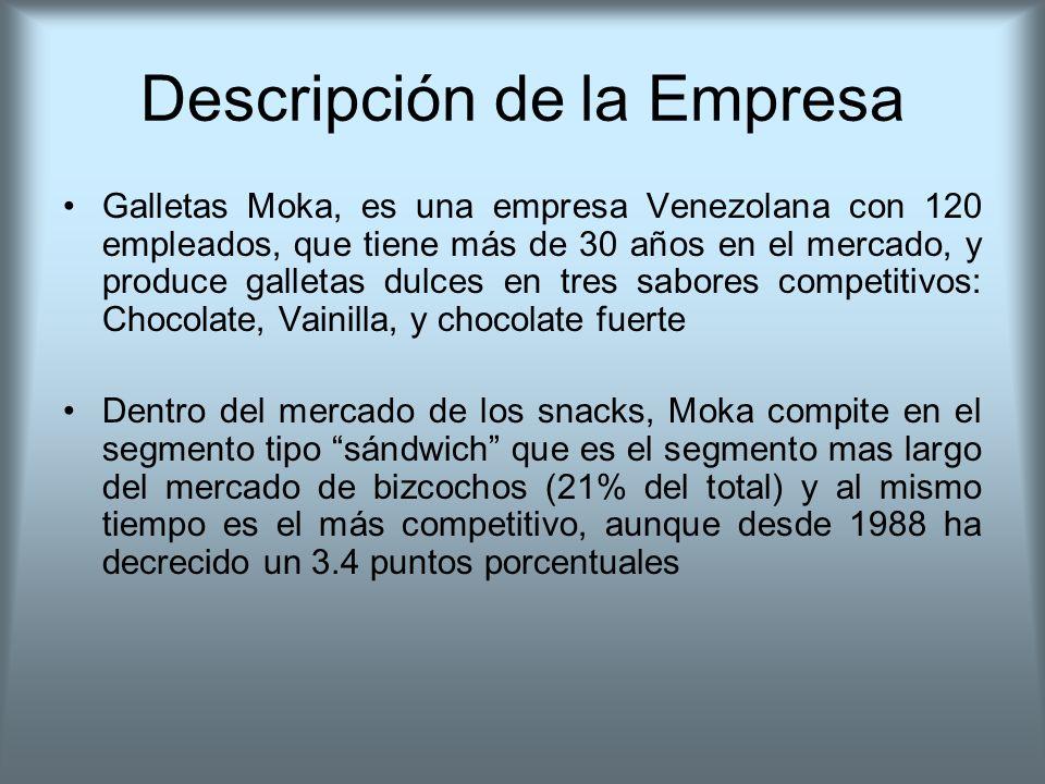 Descripción de la Empresa Galletas Moka, es una empresa Venezolana con 120 empleados, que tiene más de 30 años en el mercado, y produce galletas dulce