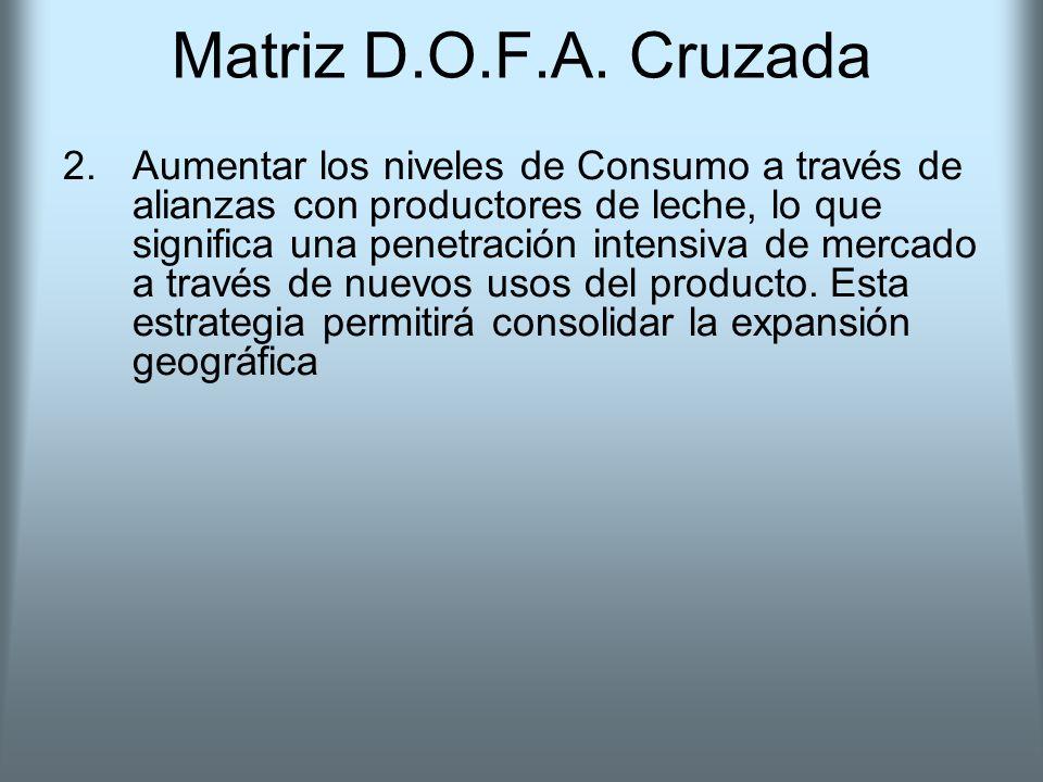 Matriz D.O.F.A. Cruzada 2.Aumentar los niveles de Consumo a través de alianzas con productores de leche, lo que significa una penetración intensiva de