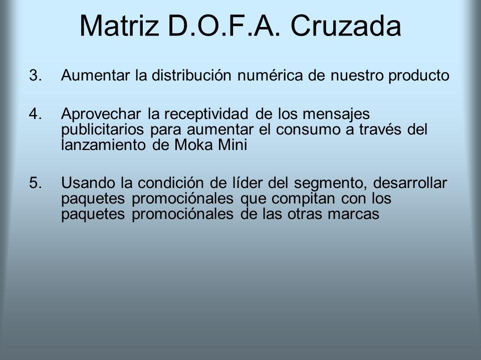 Matriz D.O.F.A. Cruzada 3.Aumentar la distribución numérica de nuestro producto 4.Aprovechar la receptividad de los mensajes publicitarios para aument