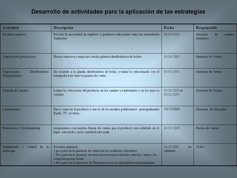 ActividadDescripciónFechaResponsable Revisión registrosRevisar la necesidad de registros o permisos adicionales ante las autoridades Sanitarias 30/04/