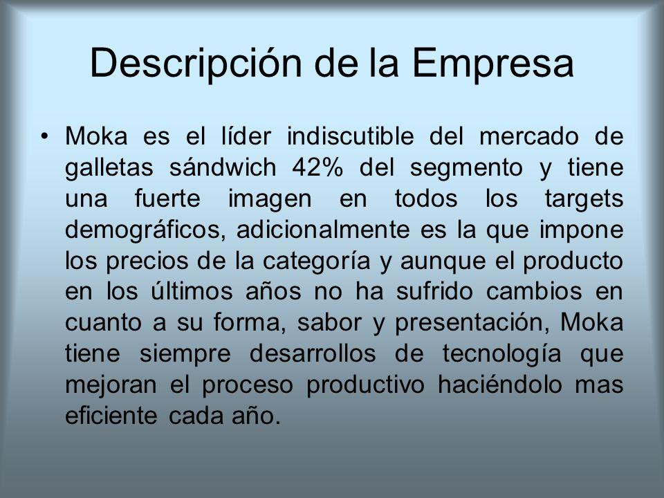 Descripción de la Empresa Moka es el líder indiscutible del mercado de galletas sándwich 42% del segmento y tiene una fuerte imagen en todos los targe