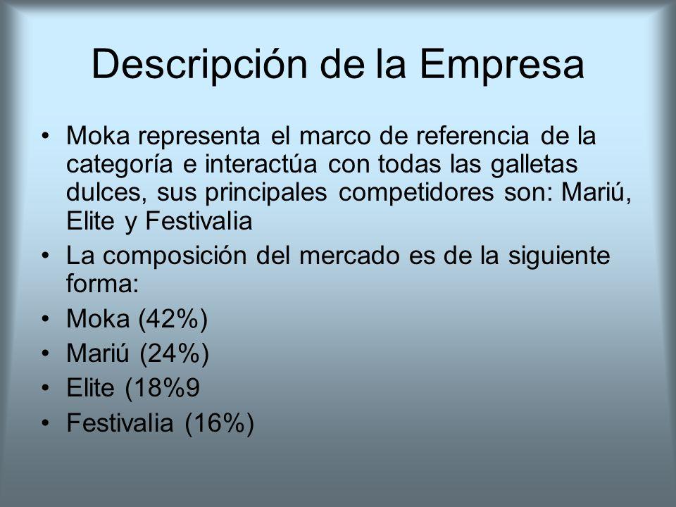 Descripción de la Empresa Moka representa el marco de referencia de la categoría e interactúa con todas las galletas dulces, sus principales competido