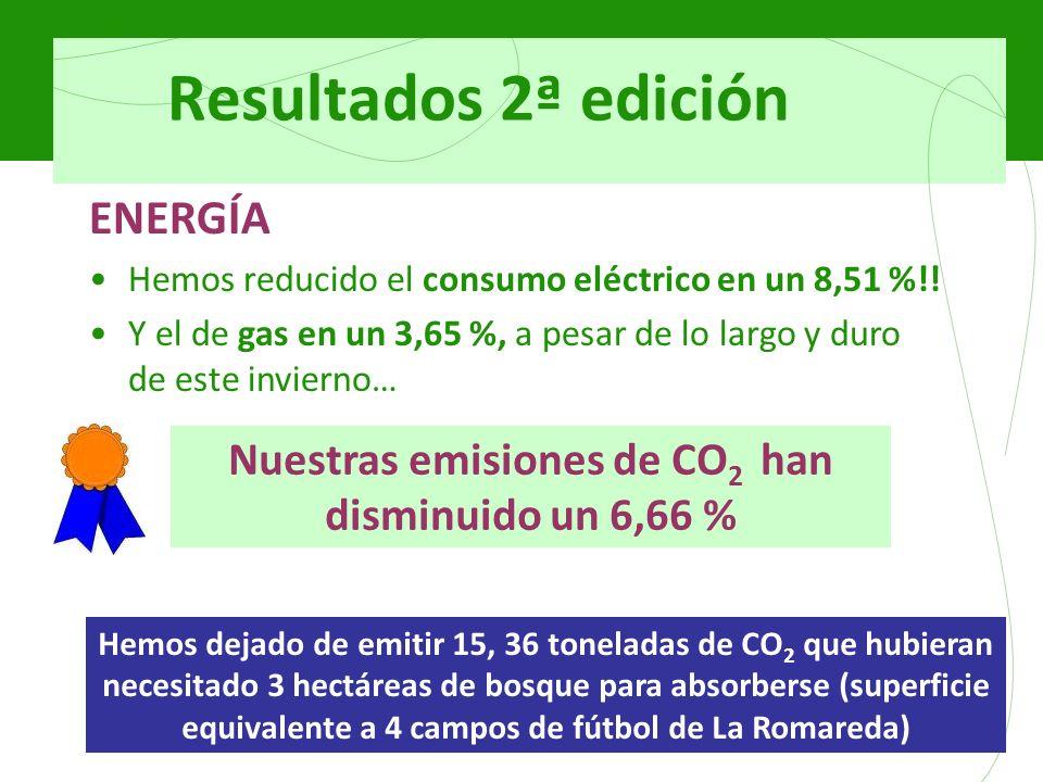 Resultados 2ª edición ENERGÍA Hemos reducido el consumo eléctrico en un 8,51 %!.