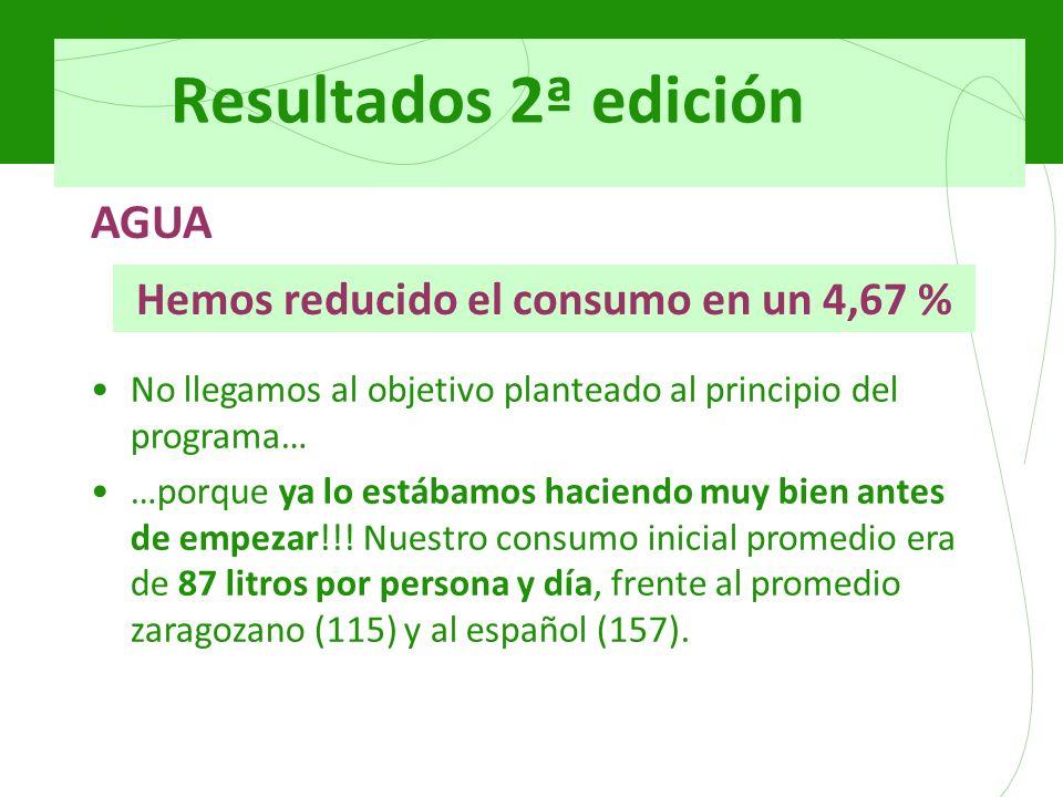 Resultados 2ª edición AGUA Hemos reducido el consumo en un 4,67 % No llegamos al objetivo planteado al principio del programa… …porque ya lo estábamos haciendo muy bien antes de empezar!!.