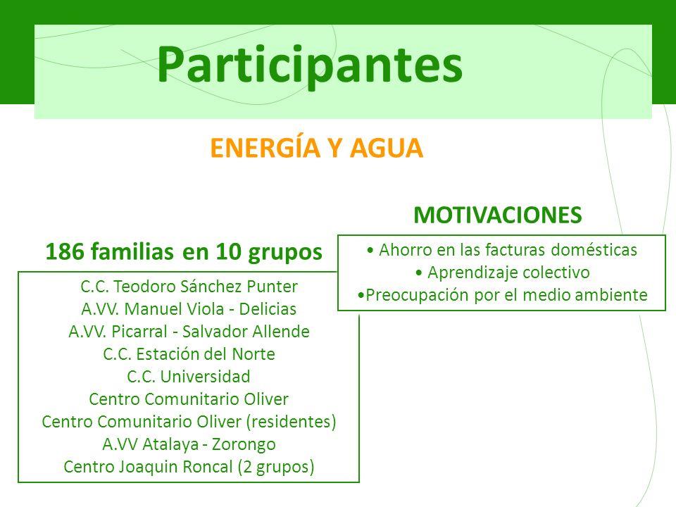 Participantes C.C. Teodoro Sánchez Punter A.VV. Manuel Viola - Delicias A.VV.