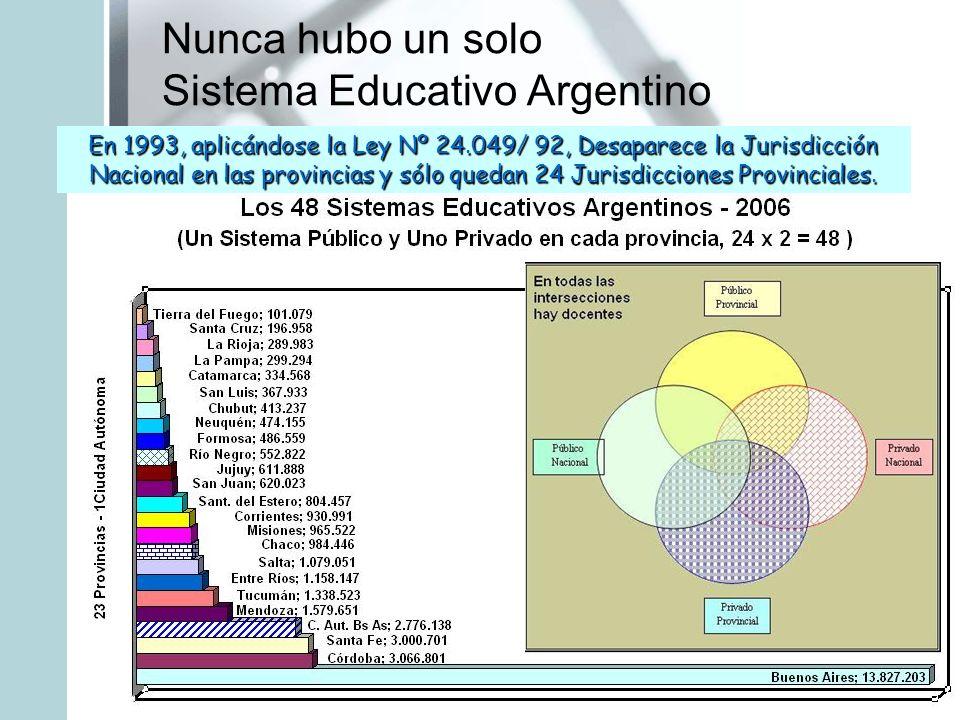 Nunca hubo un solo Sistema Educativo Argentino En 1993, aplicándose la Ley Nº 24.049/ 92, Desaparece la Jurisdicción Nacional en las provincias y sólo
