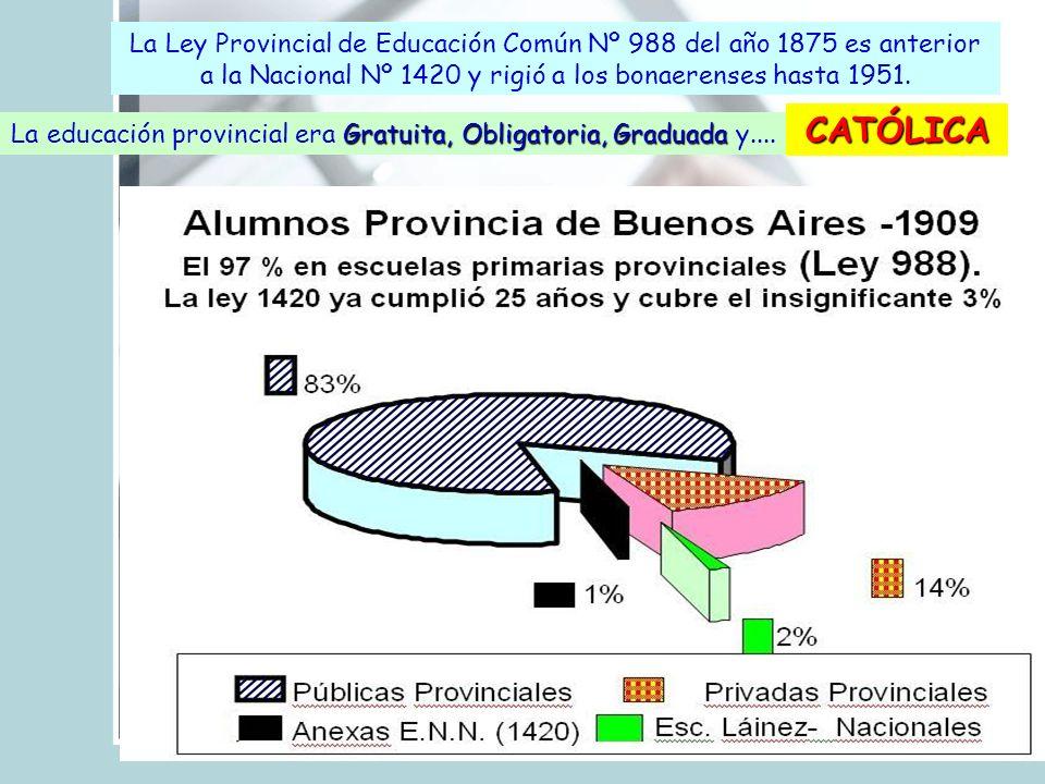 La Ley Provincial de Educación Común Nº 988 del año 1875 es anterior a la Nacional Nº 1420 y rigió a los bonaerenses hasta 1951. Gratuita, Obligatoria