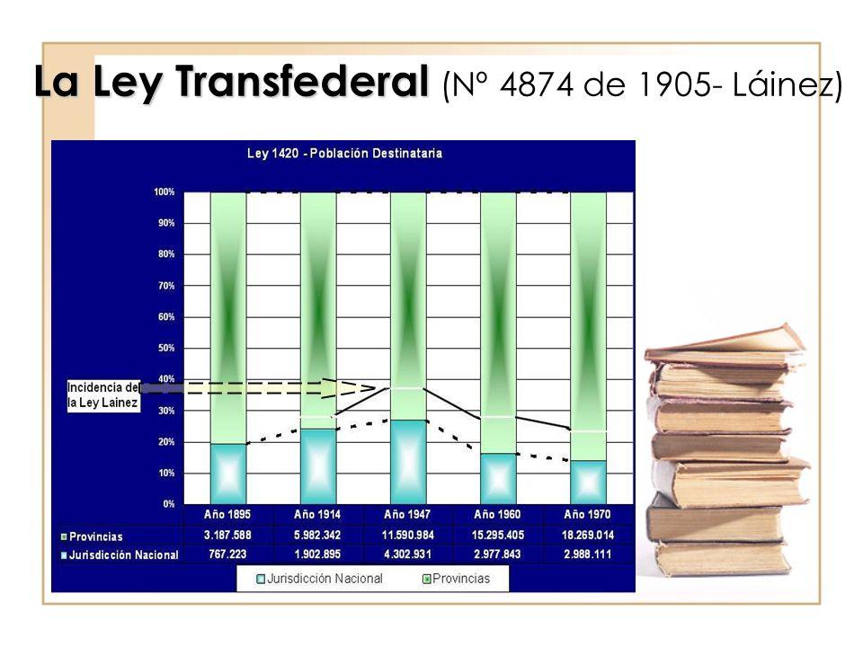 La Ley Transfederal La Ley Transfederal (Nº 4874 de 1905- Láinez)