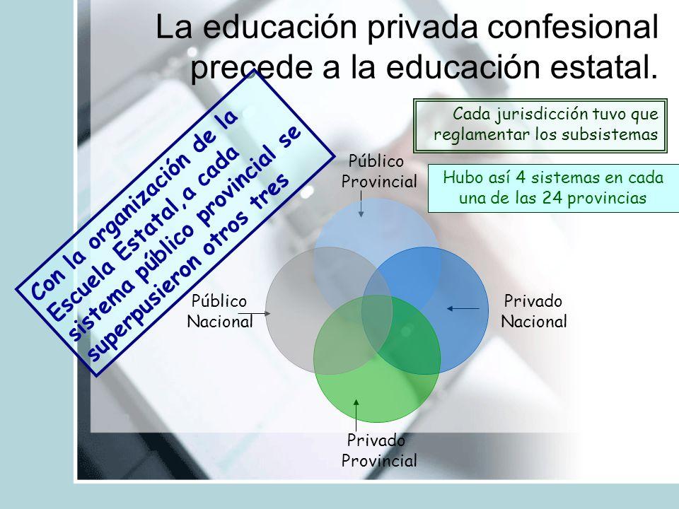 La educación privada confesional precede a la educación estatal. C o n l a o r g a n i z a c i ó n d e l a E s c u e l a E s t a t a l, a c a d a s i