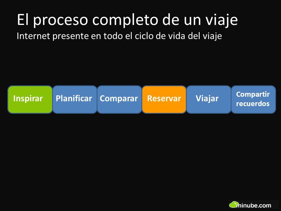 El proceso completo de un viaje Internet presente en todo el ciclo de vida del viaje InspirarReservarViajar Compartir recuerdos PlanificarComparar