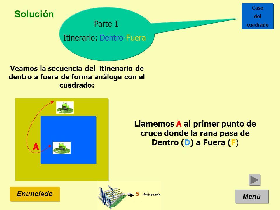 Solución Menú Enunciado Llamemos B al segundo punto de cruce donde la rana pasa de Fuera (F) a Dentro (D) B Parte 1 Itinerario: Dentro-Fuera Caso del cuadrado