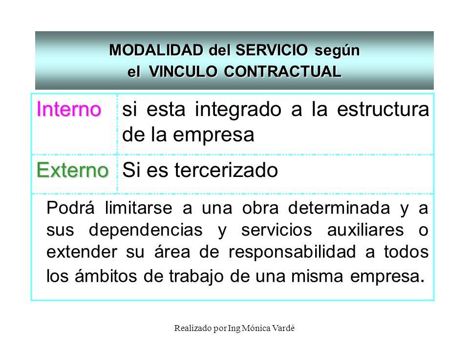 Realizado por Ing Mónica Vardé MODALIDAD del SERVICIO según el VINCULO CONTRACTUAL Internosi esta integrado a la estructura de la empresaExternoSi es