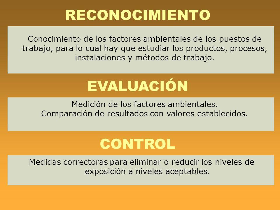 RECONOCIMIENTO Conocimiento de los factores ambientales de los puestos de trabajo, para lo cual hay que estudiar los productos, procesos, instalacione