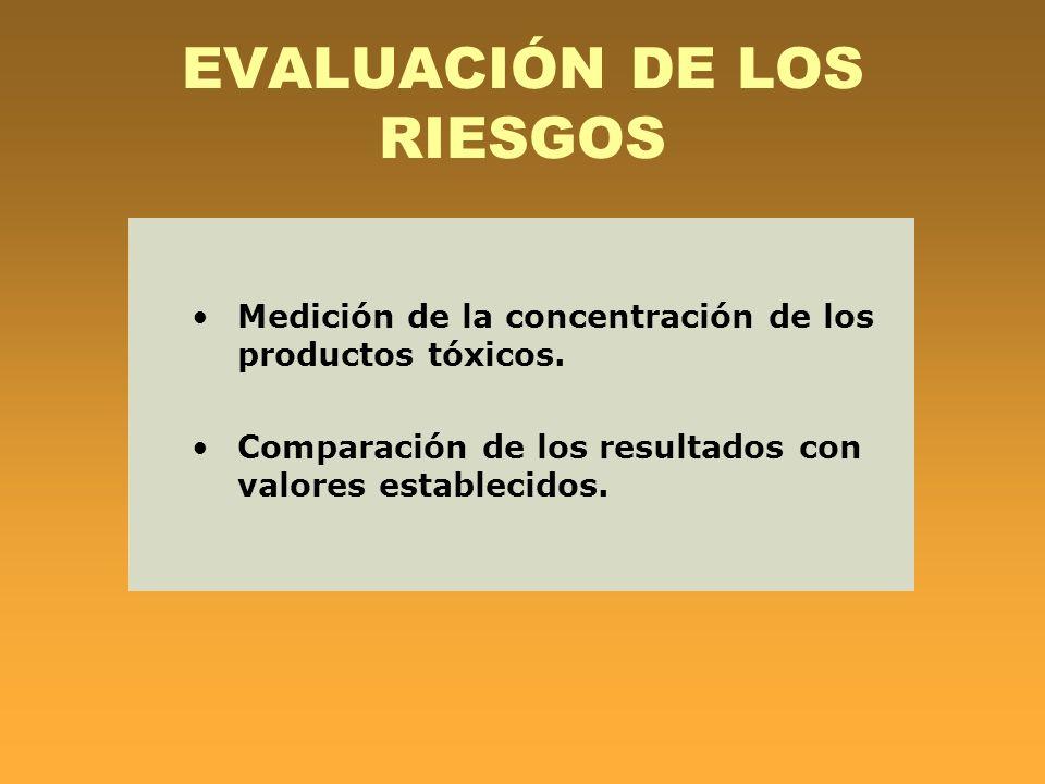 EVALUACIÓN DE LOS RIESGOS Medición de la concentración de los productos tóxicos. Comparación de los resultados con valores establecidos.