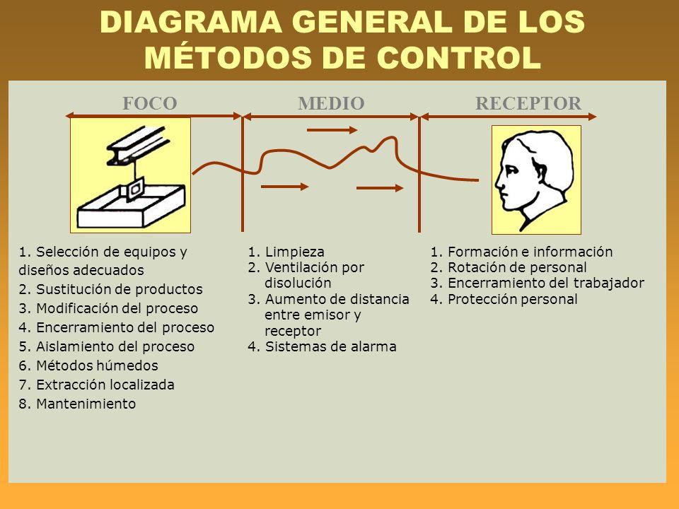 DIAGRAMA GENERAL DE LOS MÉTODOS DE CONTROL 1. Selección de equipos y diseños adecuados 2. Sustitución de productos 3. Modificación del proceso 4. Ence